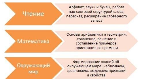 """Интенсивный курс """"Подготовка к школе"""""""